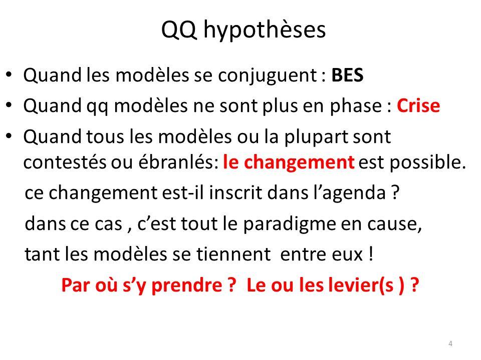 QQ hypothèses Quand les modèles se conjuguent : BES Quand qq modèles ne sont plus en phase : Crise Quand tous les modèles ou la plupart sont contestés