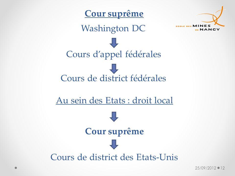 25/09/201212 Washington DC Cour suprême Au sein des Etats : droit local Cours dappel fédérales Cours de district fédérales Cour suprême Cours de distr