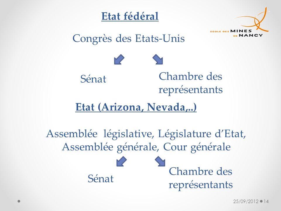 25/09/201214 Congrès des Etats-Unis Sénat Chambre des représentants Etat fédéral Etat (Arizona, Nevada,..) Assemblée législative, Législature dEtat, A