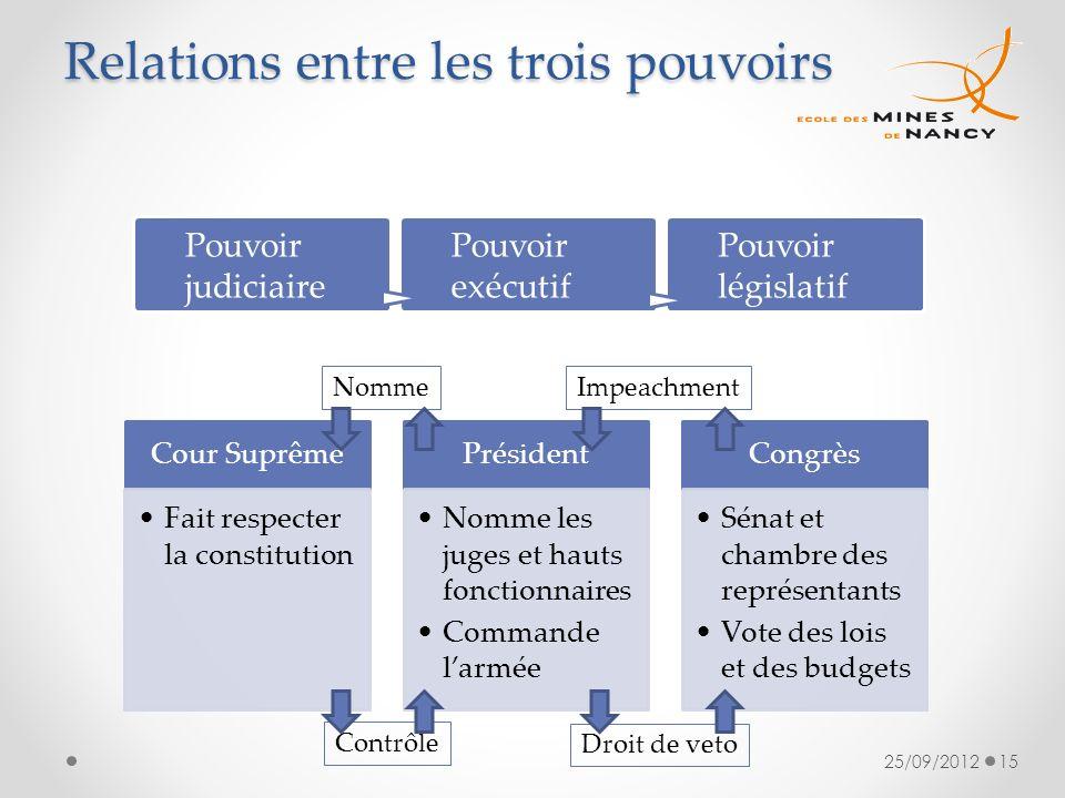 Relations entre les trois pouvoirs 25/09/201215 Cour Suprême Fait respecter la constitution Président Nomme les juges et hauts fonctionnaires Commande