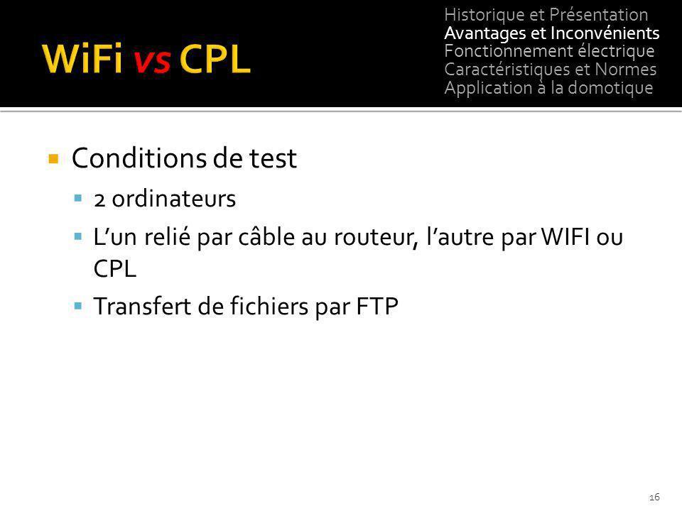 Conditions de test 2 ordinateurs Lun relié par câble au routeur, lautre par WIFI ou CPL Transfert de fichiers par FTP Historique et Présentation Avant