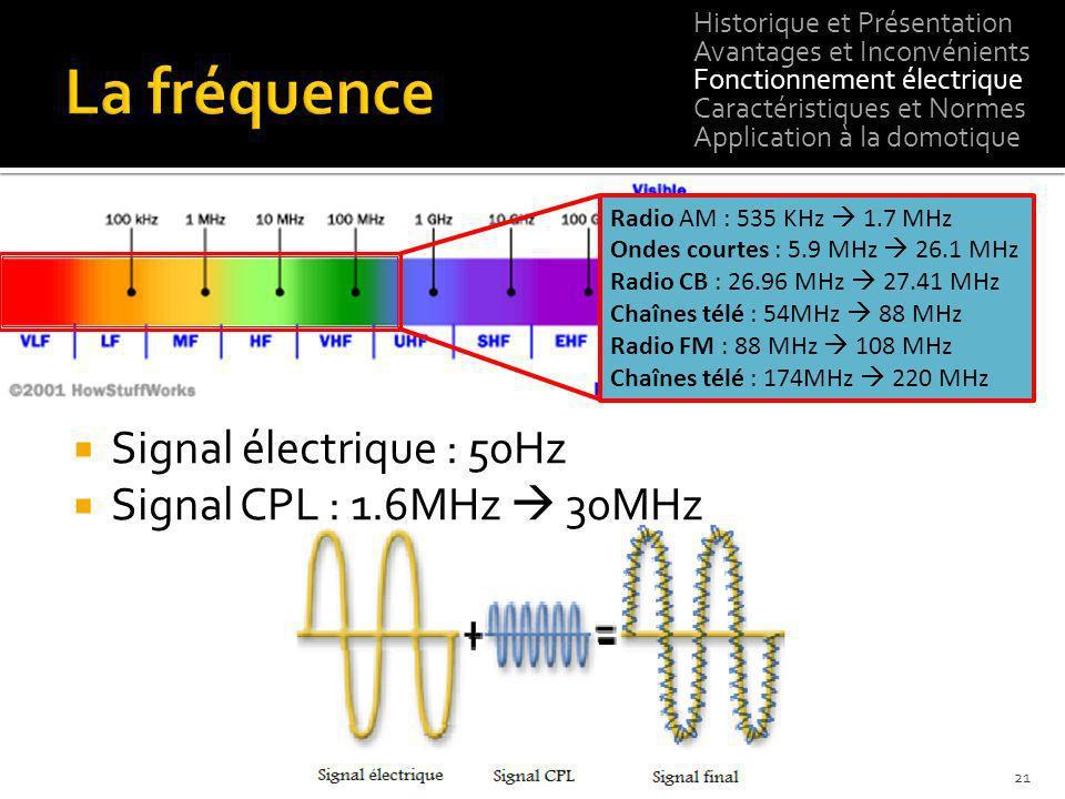 Signal électrique : 50Hz Signal CPL : 1.6MHz 30MHz 21 Radio AM : 535 KHz 1.7 MHz Ondes courtes : 5.9 MHz 26.1 MHz Radio CB : 26.96 MHz 27.41 MHz Chaîn