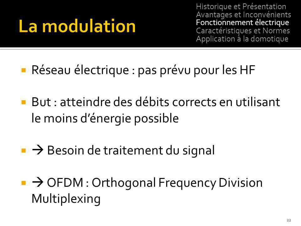 Réseau électrique : pas prévu pour les HF But : atteindre des débits corrects en utilisant le moins dénergie possible Besoin de traitement du signal O