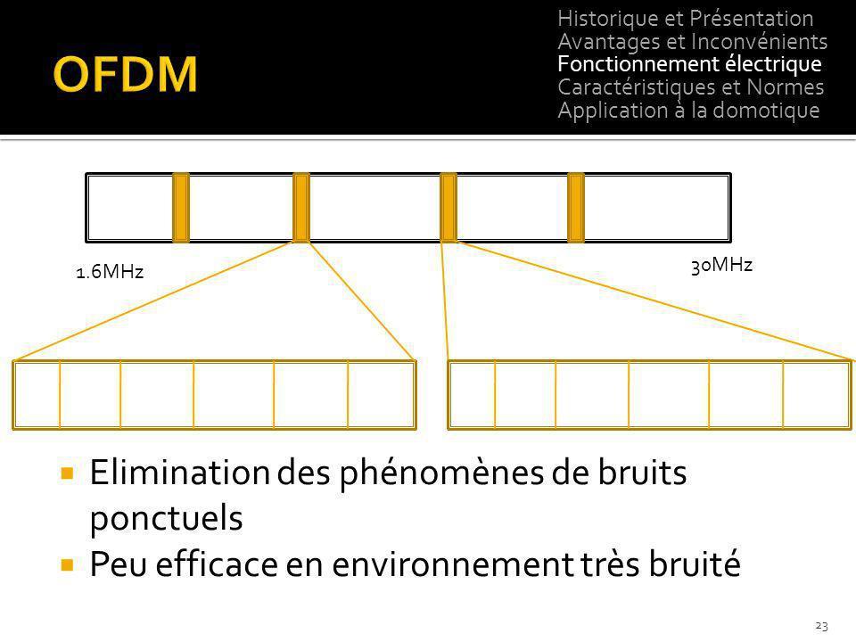 1.6MHz 30MHz 23 Elimination des phénomènes de bruits ponctuels Peu efficace en environnement très bruité Historique et Présentation Avantages et Incon