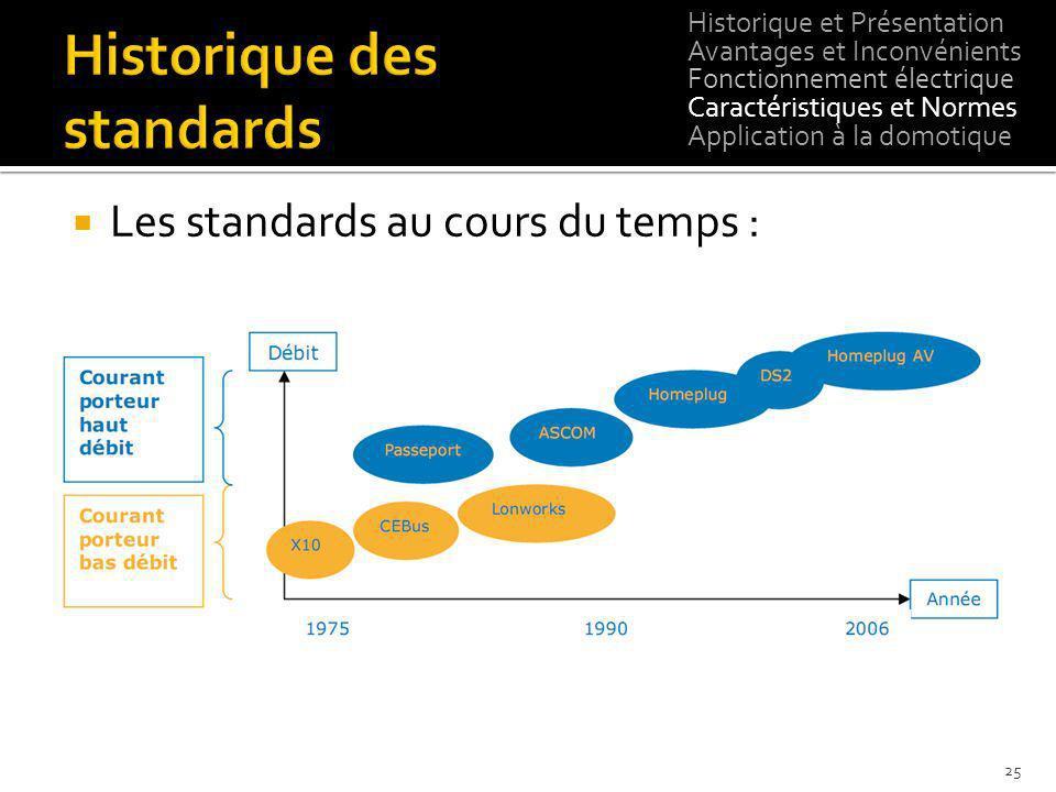 Les standards au cours du temps : Historique et Présentation Avantages et Inconvénients Fonctionnement électrique Caractéristiques et Normes Applicati