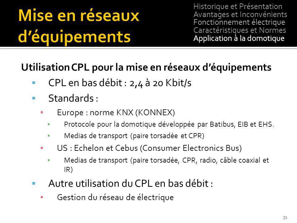 Utilisation CPL pour la mise en réseaux déquipements CPL en bas débit : 2,4 à 20 Kbit/s Standards : Europe : norme KNX (KONNEX) Protocole pour la domo