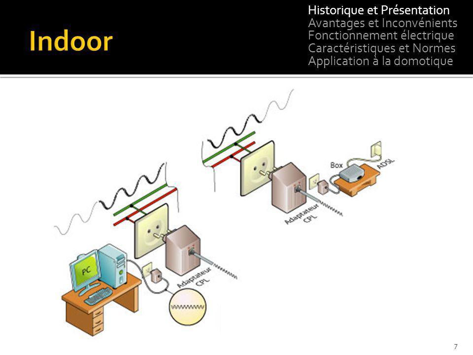 Historique et Présentation Avantages et Inconvénients Fonctionnement électrique Caractéristiques et Normes Application à la domotique 7