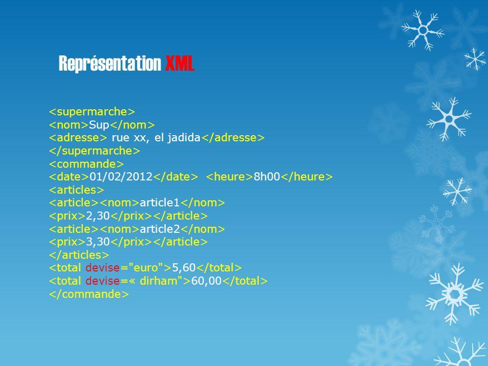 Représentation XML Sup rue xx, el jadida 01/02/2012 8h00 article1 2,30 article2 3,30 5,60 60,00