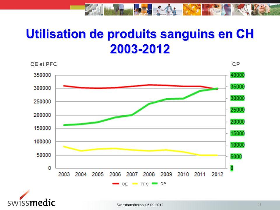 Utilisation de produits sanguins en CH 2003-2012 11 CE et PFCCP CEPFC CP Swisstransfusion, 06.09.2013