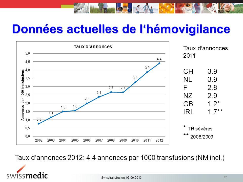 Données actuelles de lhémovigilance Taux dannonces 2012: 4.4 annonces par 1000 transfusions (NM incl.) 12 Taux dannonces 2011 CH 3.9 NL3.9 F2.8 NZ2.9