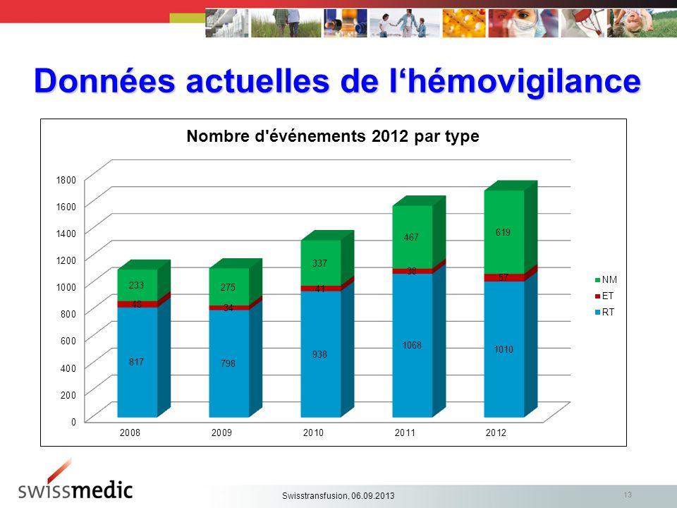 Données actuelles de lhémovigilance 13 Swisstransfusion, 06.09.2013