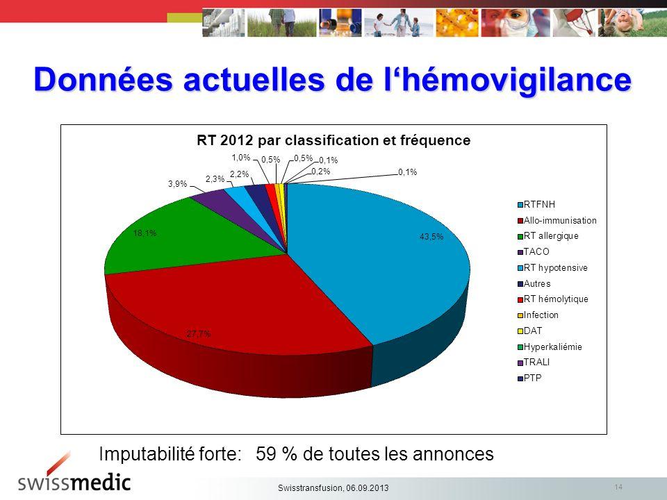 Données actuelles de lhémovigilance 14 Imputabilité forte: 59 % de toutes les annonces Swisstransfusion, 06.09.2013