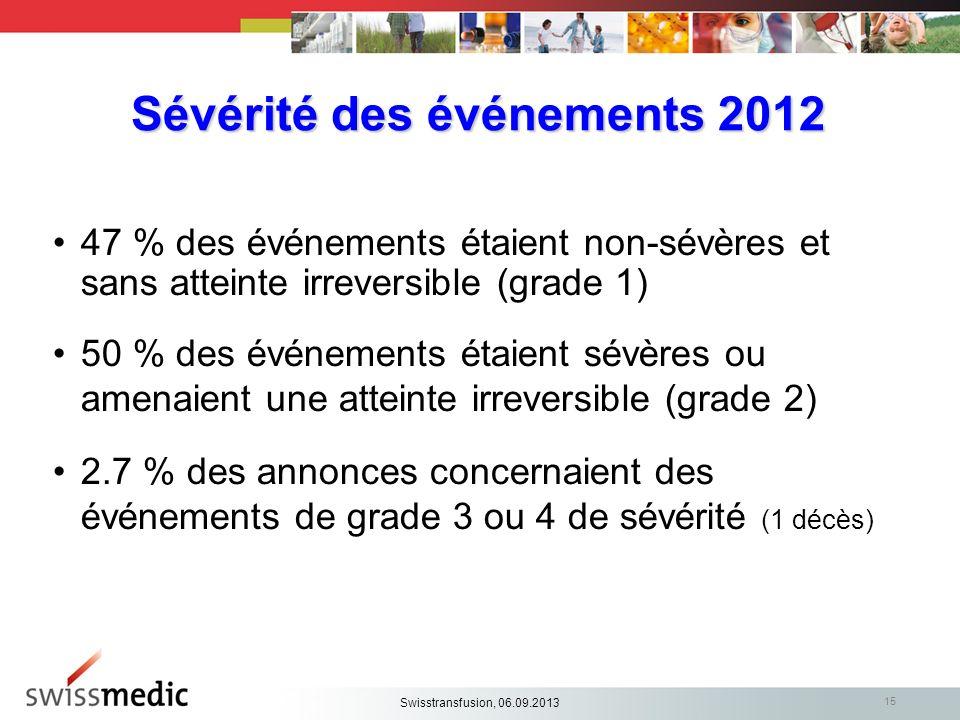 15 Sévérité des événements 2012 47 % des événements étaient non-sévères et sans atteinte irreversible (grade 1) 50 % des événements étaient sévères ou