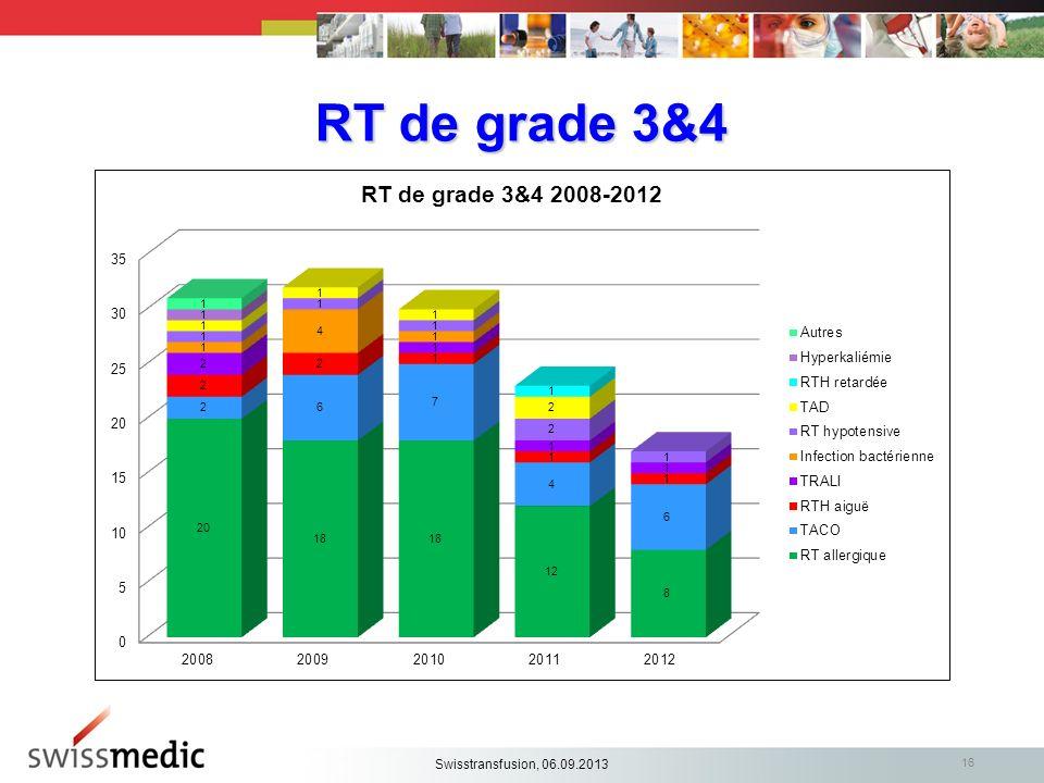 RT de grade 3&4 16 Swisstransfusion, 06.09.2013
