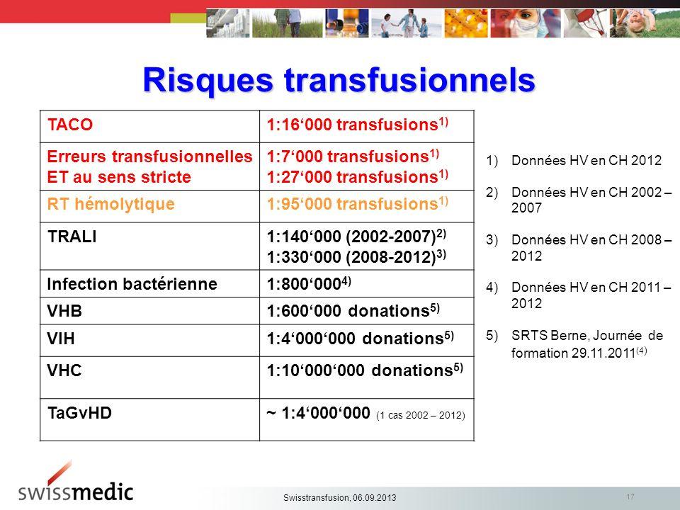 Risques transfusionnels 1)Données HV en CH 2012 2)Données HV en CH 2002 – 2007 3)Données HV en CH 2008 – 2012 4)Données HV en CH 2011 – 2012 5)SRTS Be