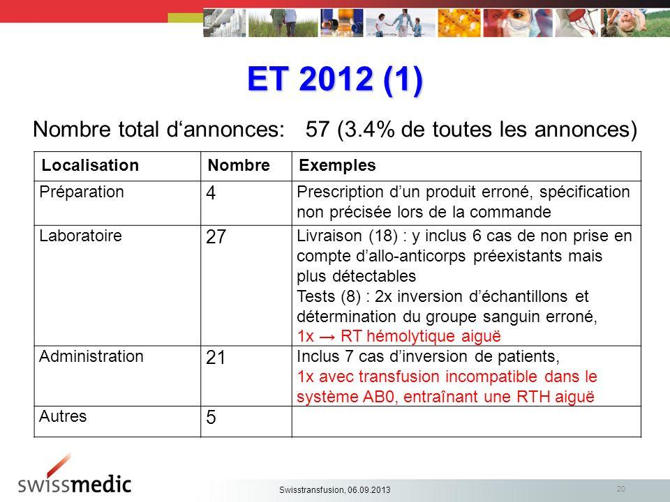 ET 2012 (1) Nombre total dannonces: 57 (3.4% de toutes les annonces) LocalisationNombreExemples Préparation 4 Prescription dun produit erroné, spécifi