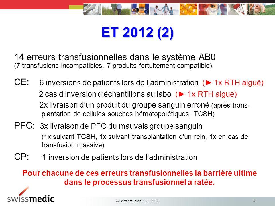 ET 2012 (2) 14 erreurs transfusionnelles dans le système AB0 (7 transfusions incompatibles, 7 produits fortuitement compatible) CE: 6 inversions de pa
