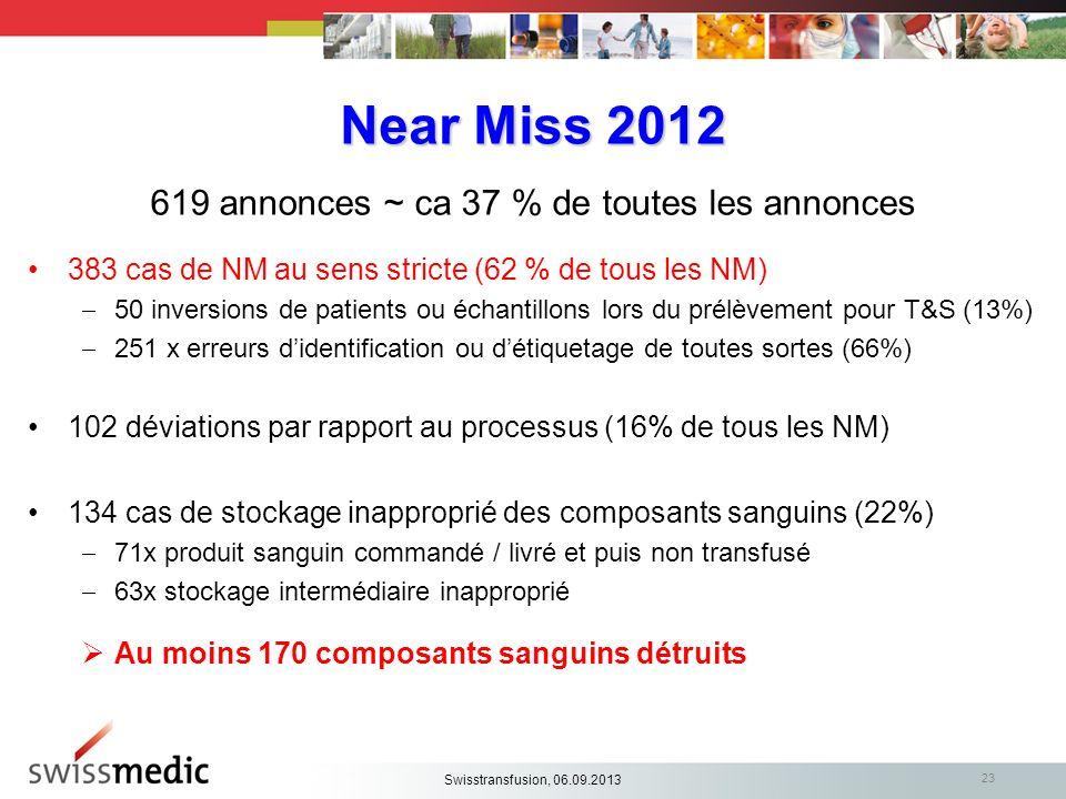 Near Miss 2012 619 annonces ~ ca 37 % de toutes les annonces 383 cas de NM au sens stricte (62 % de tous les NM) 50 inversions de patients ou échantil