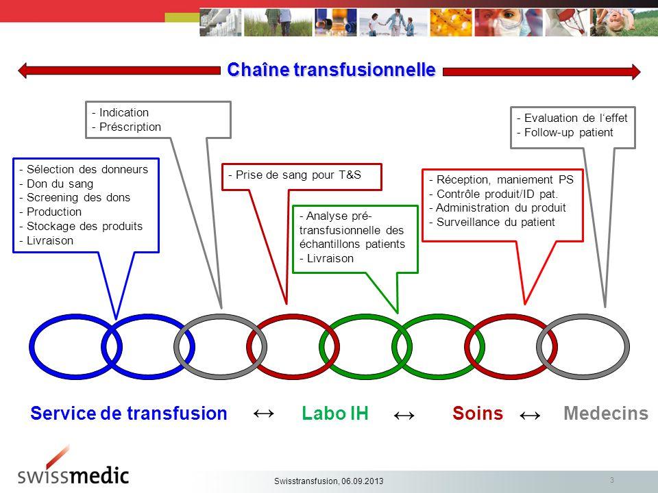 3 Chaîne transfusionnelle Service de transfusionLabo IHMedecinsSoins - Sélection des donneurs - Don du sang - Screening des dons - Production - Stocka