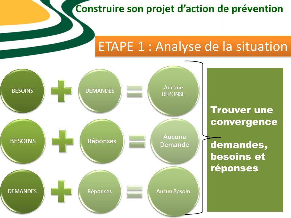 Construire son projet daction de prévention ETAPE 1 : Analyse de la situation BESOINS DEMANDES Aucune REPONSE BESOINS Réponses Aucune Demande DEMANDES Réponses Aucun Besoin Trouver une convergence demandes, besoins et réponses