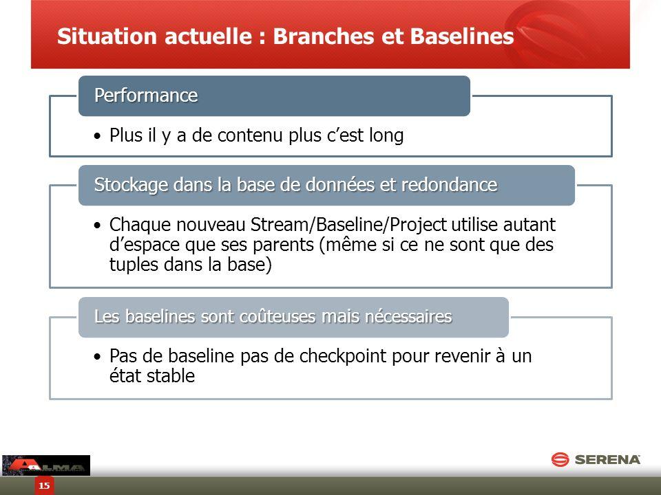 Situation actuelle : Branches et Baselines 15 Plus il y a de contenu plus cest long Performance Chaque nouveau Stream/Baseline/Project utilise autant