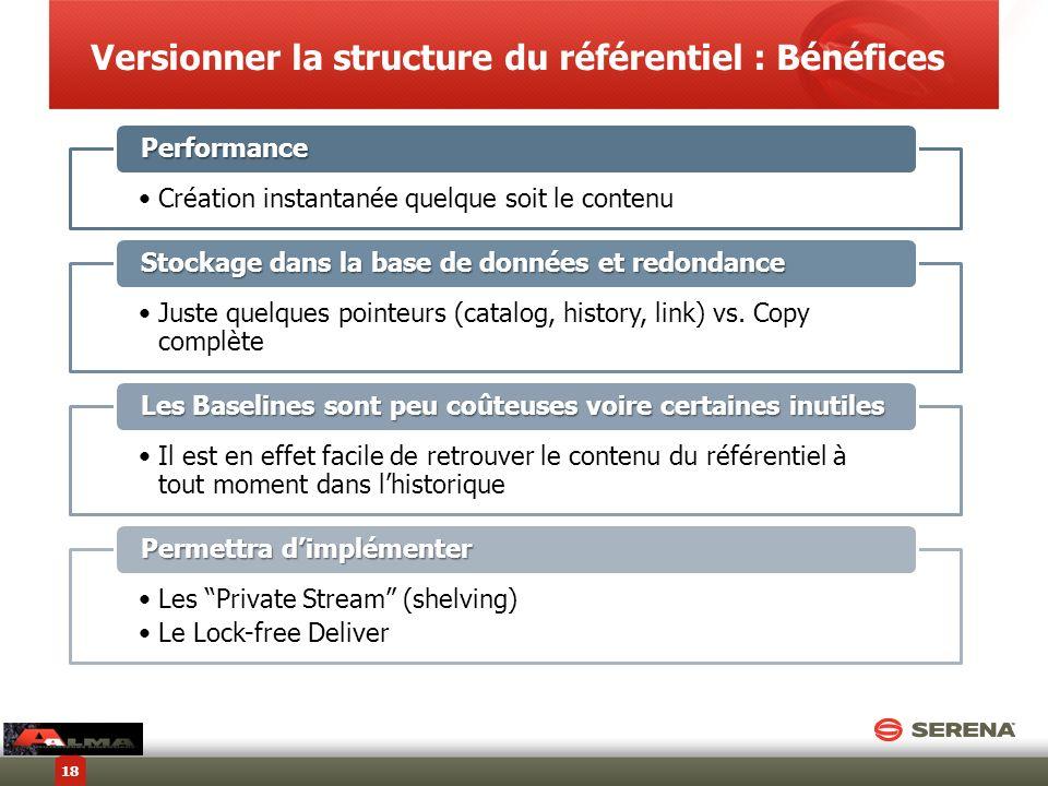 Création instantanée quelque soit le contenu Performance Juste quelques pointeurs (catalog, history, link) vs. Copy complète Stockage dans la base de