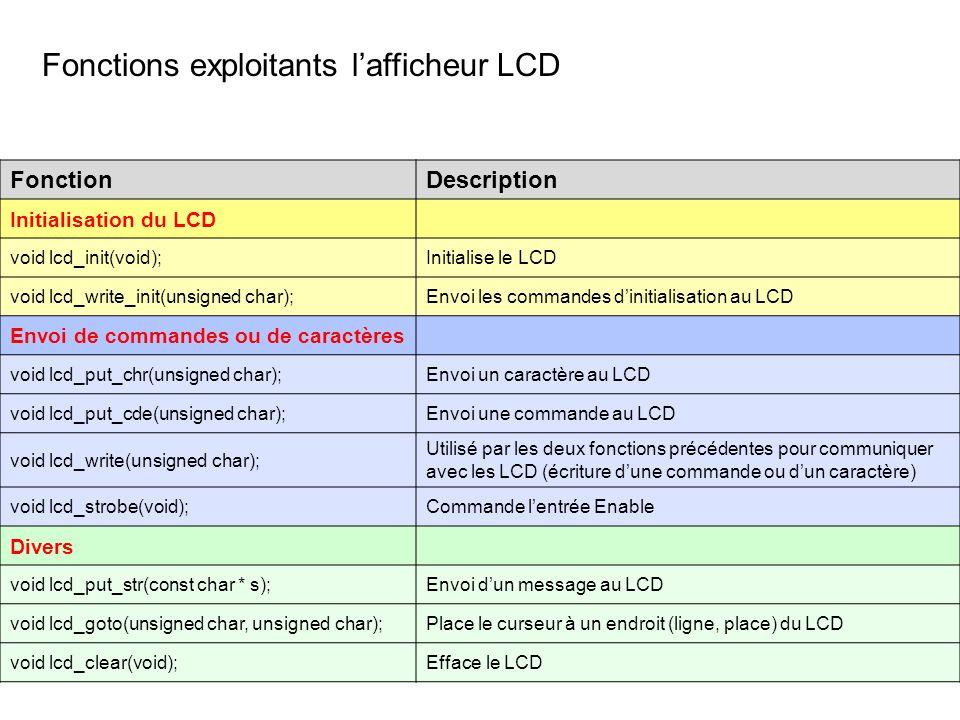 Fonctions exploitants lafficheur LCD FonctionDescription Initialisation du LCD void lcd_init(void);Initialise le LCD void lcd_write_init(unsigned char