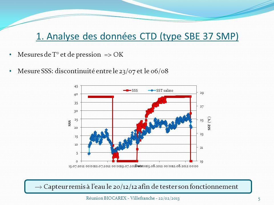1. Analyse des données CTD (type SBE 37 SMP) Réunion BIOCAREX - Villefranche - 22/02/2013 Mesures de T° et de pression => OK Mesure SSS: discontinuité