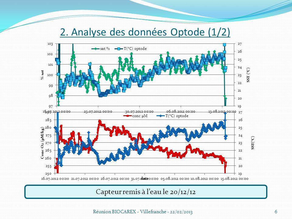 2. Analyse des données Optode (1/2) Réunion BIOCAREX - Villefranche - 22/02/20136 Capteur remis à leau le 20/12/12