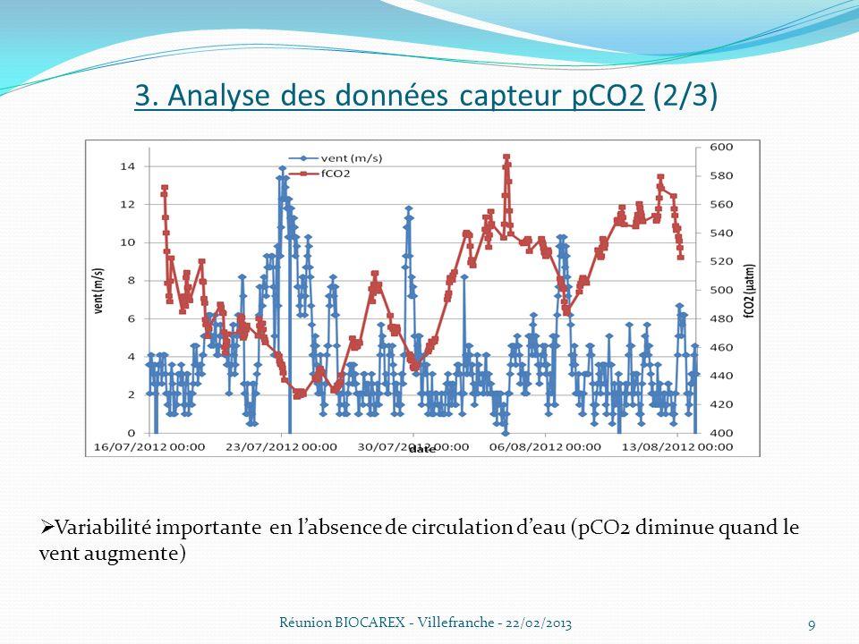 3. Analyse des données capteur pCO2 (2/3) Réunion BIOCAREX - Villefranche - 22/02/2013 Variabilité importante en labsence de circulation deau (pCO2 di