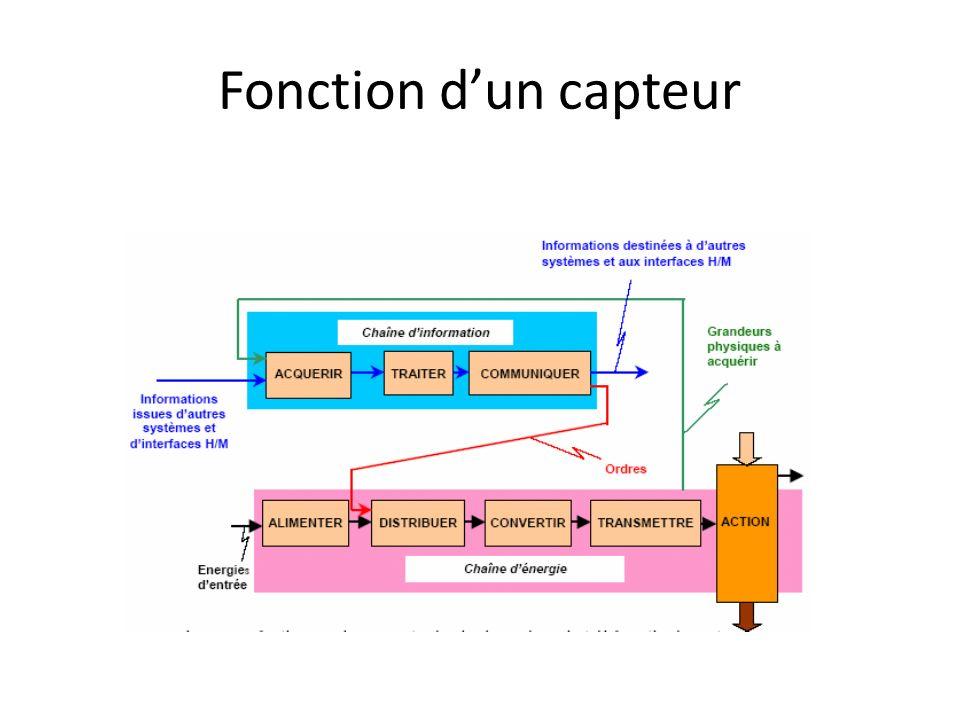 Un capteur est un élément qui convertit une grandeur physique en un signal exploitable par la partie commande Exemples de grandeurs physiques quun capteur peut détecter:
