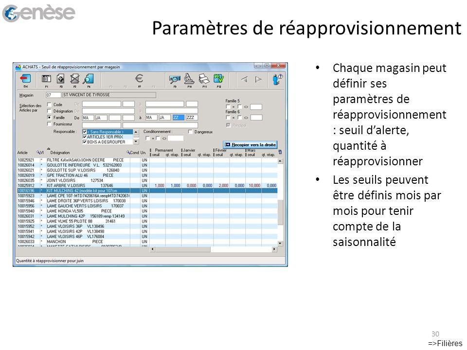 Paramètres de réapprovisionnement =>Filières 30 Chaque magasin peut définir ses paramètres de réapprovisionnement : seuil dalerte, quantité à réapprov