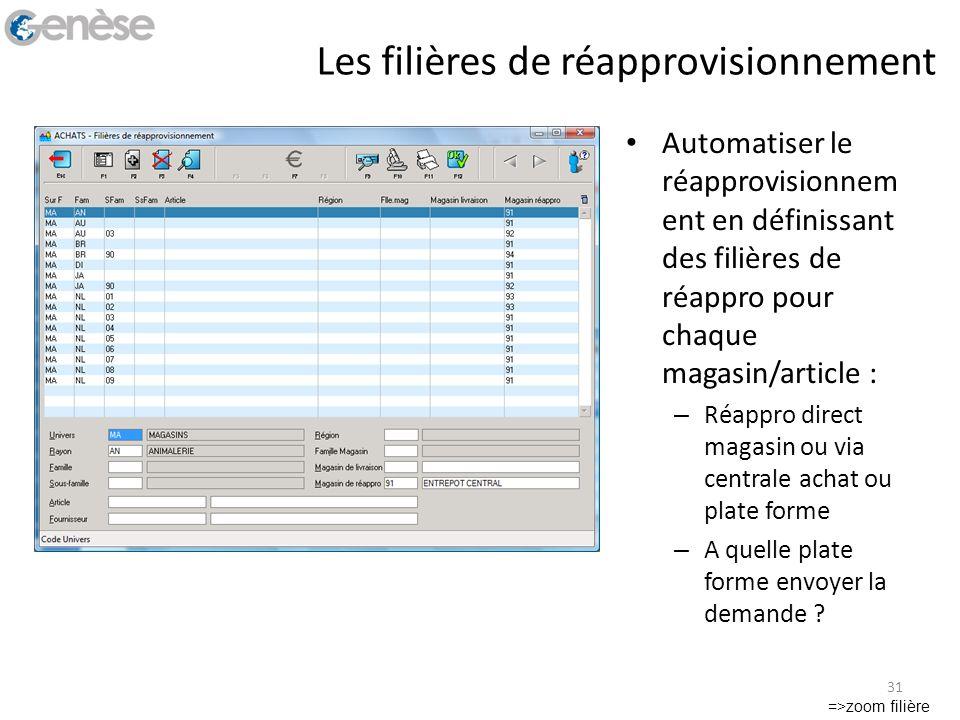 Les filières de réapprovisionnement Automatiser le réapprovisionnem ent en définissant des filières de réappro pour chaque magasin/article : – Réappro