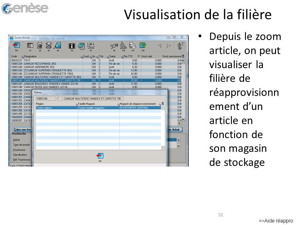 Visualisation de la filière Depuis le zoom article, on peut visualiser la filière de réapprovisionn ement dun article en fonction de son magasin de st