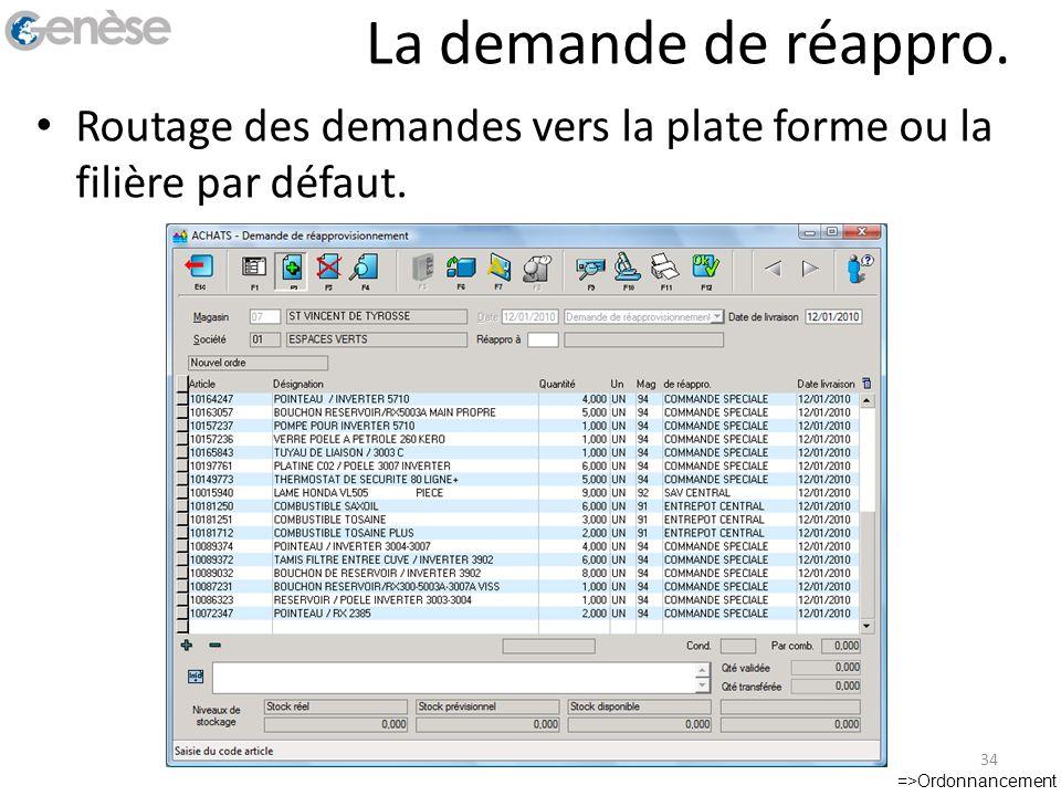 La demande de réappro. Routage des demandes vers la plate forme ou la filière par défaut. =>Ordonnancement 34