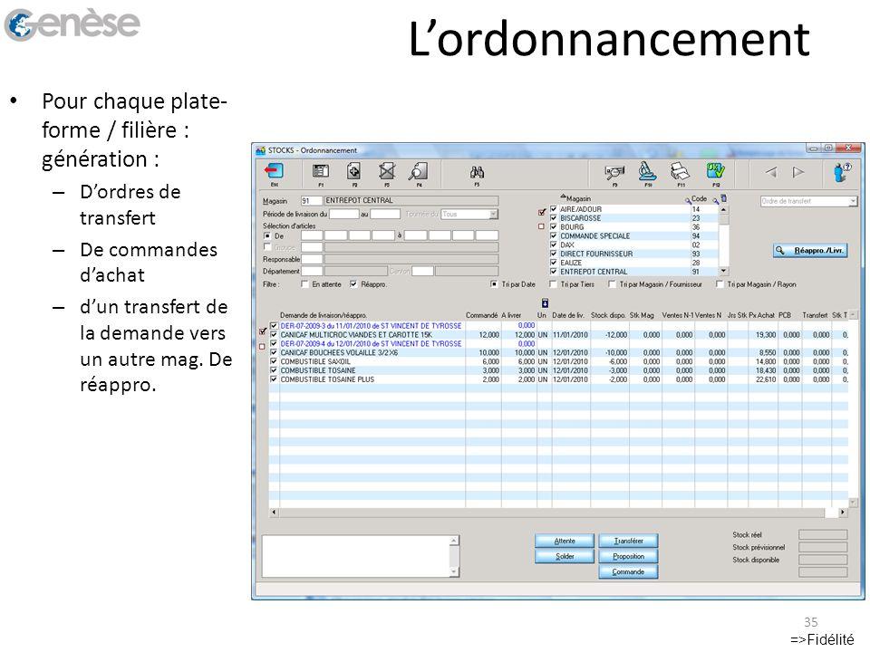 Lordonnancement Pour chaque plate- forme / filière : génération : – Dordres de transfert – De commandes dachat – dun transfert de la demande vers un a