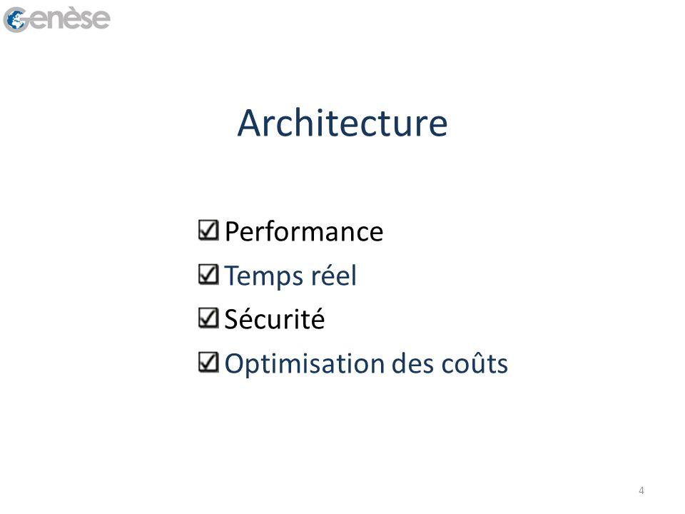 Architecture Performance Temps réel Sécurité Optimisation des coûts 4