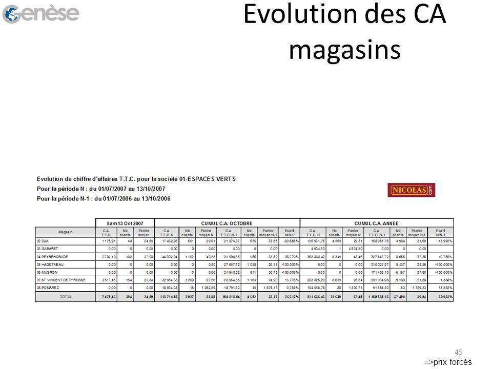 Evolution des CA magasins =>prix forcés 45