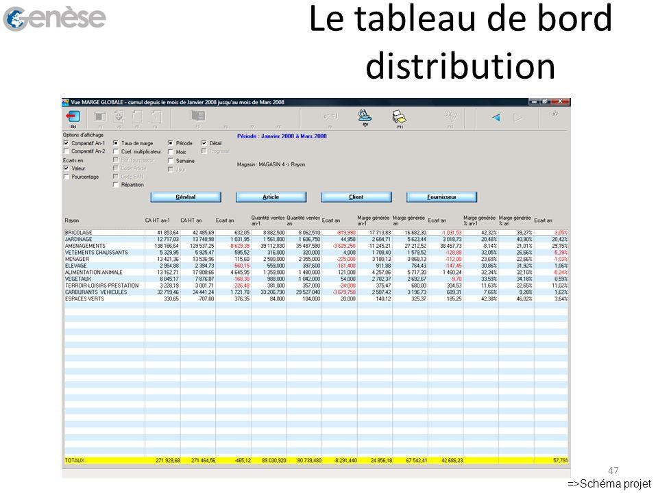 Le tableau de bord distribution =>Schéma projet 47
