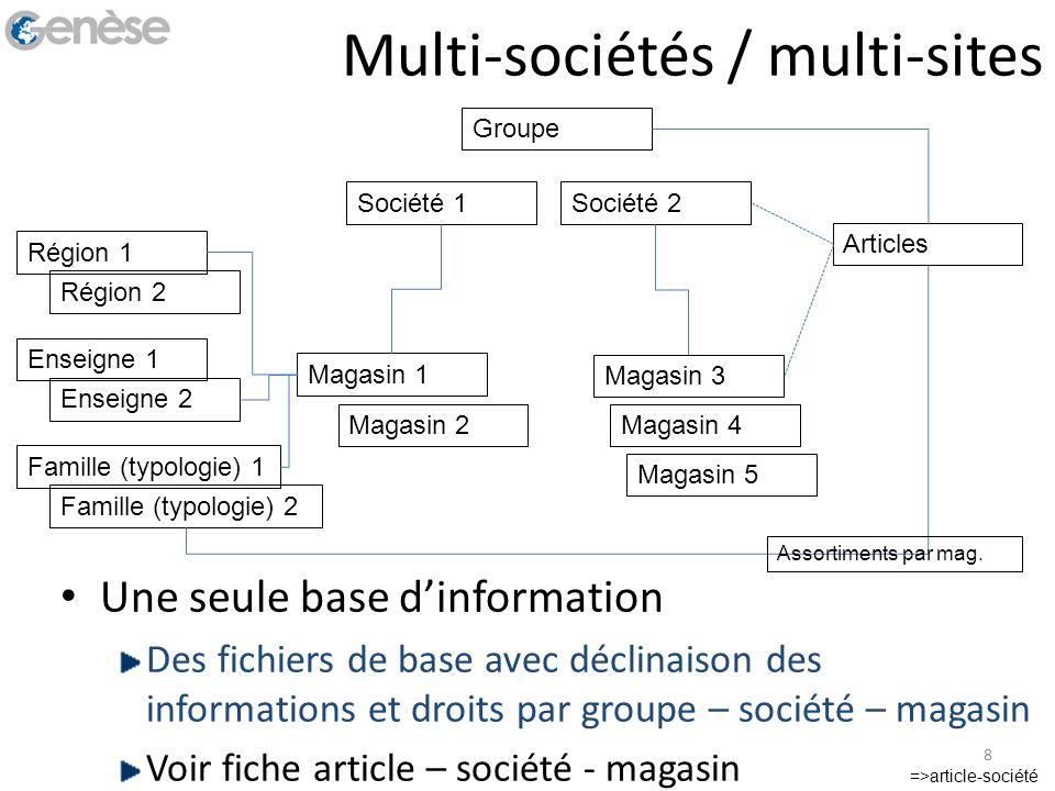 Multi-sociétés / multi-sites Une seule base dinformation Des fichiers de base avec déclinaison des informations et droits par groupe – société – magas
