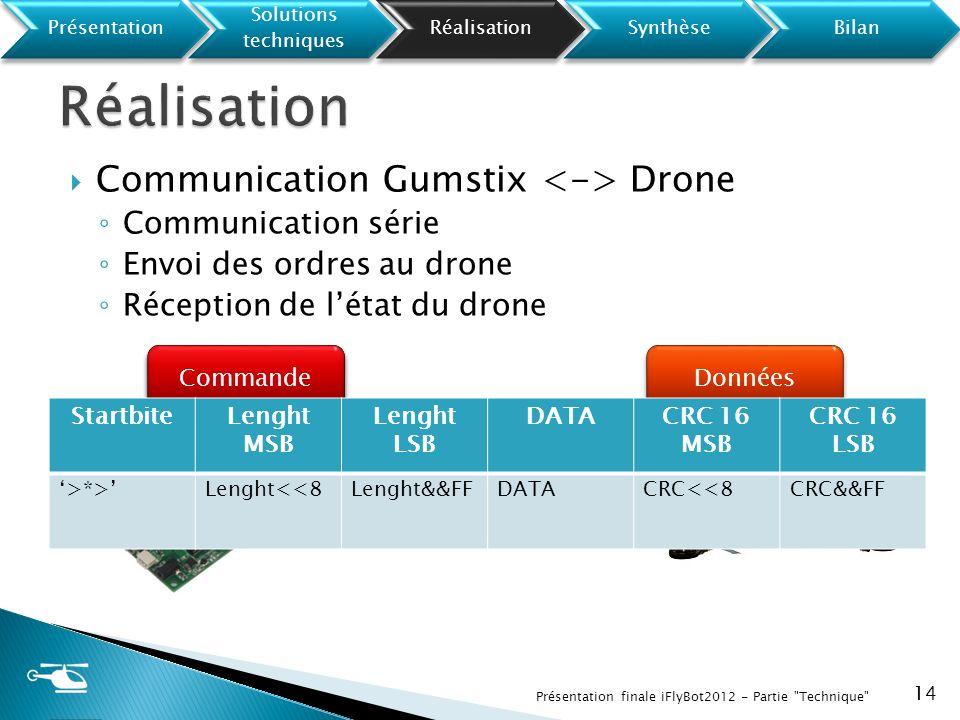 Communication Gumstix Drone Communication série Envoi des ordres au drone Réception de létat du drone 14 Présentation finale iFlyBot2012 - Partie
