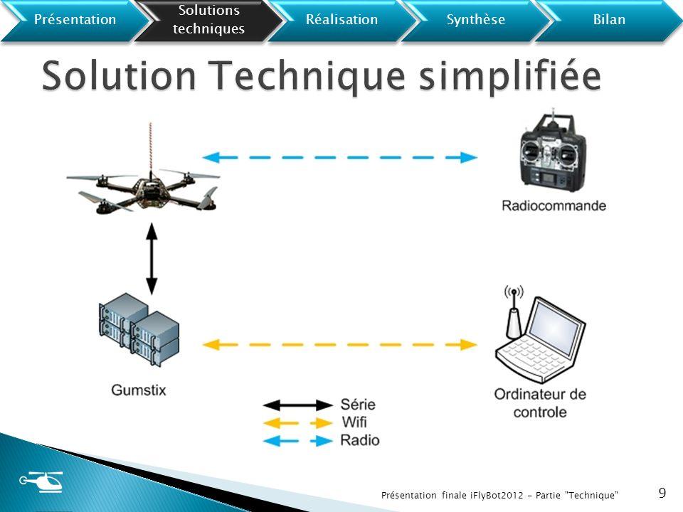 Interface Homme Machine Affichage des informations Préparation des missions 20 Présentation finale iFlyBot2012 - Partie Technique Présentation Solutions techniques RéalisationSynthèseBilan