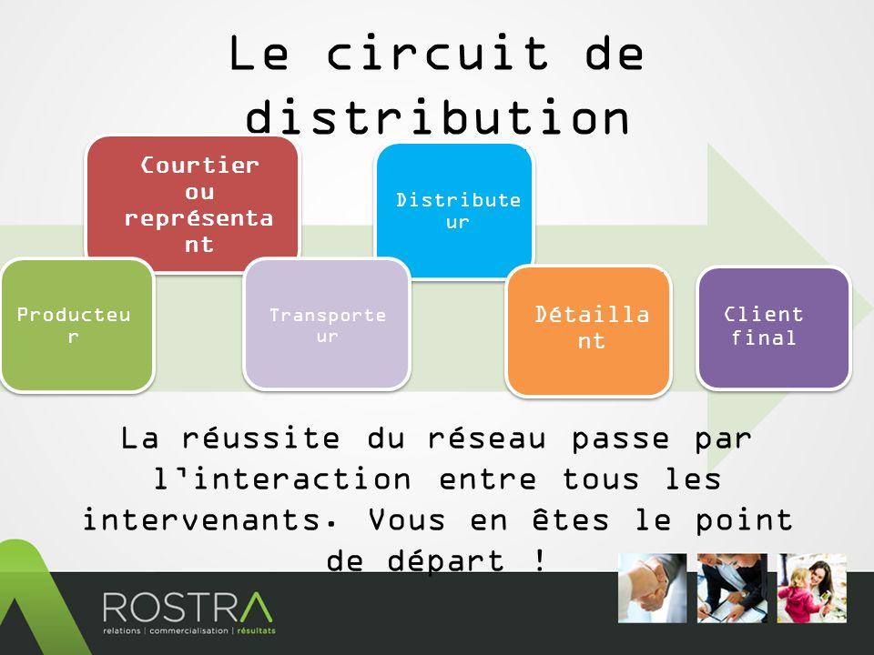 Le circuit de distribution Courtier ou représenta nt Distribute ur Détailla nt Client final La réussite du réseau passe par linteraction entre tous les intervenants.