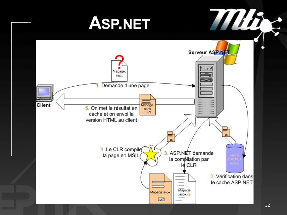 A SP. NET 32