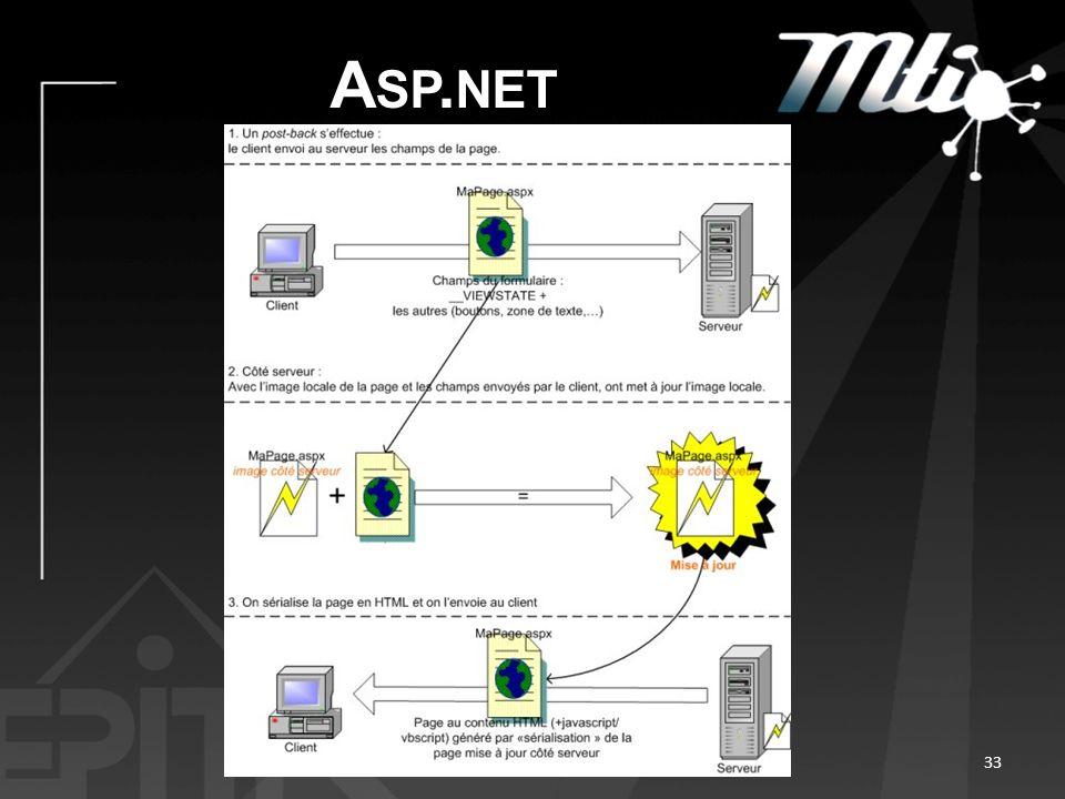 A SP. NET 33