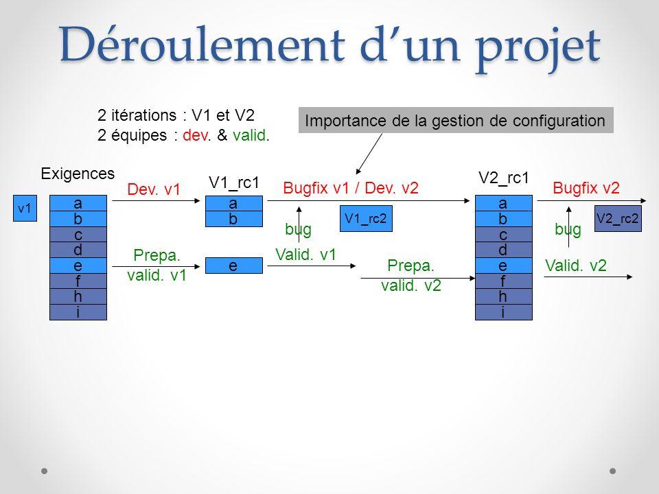 Déroulement dun projet a b c d e f h i Exigences a b e V1_rc1 V2_rc1 Dev. v1 v1 Bugfix v1 / Dev. v2 Valid. v1 2 itérations : V1 et V2 2 équipes : dev.