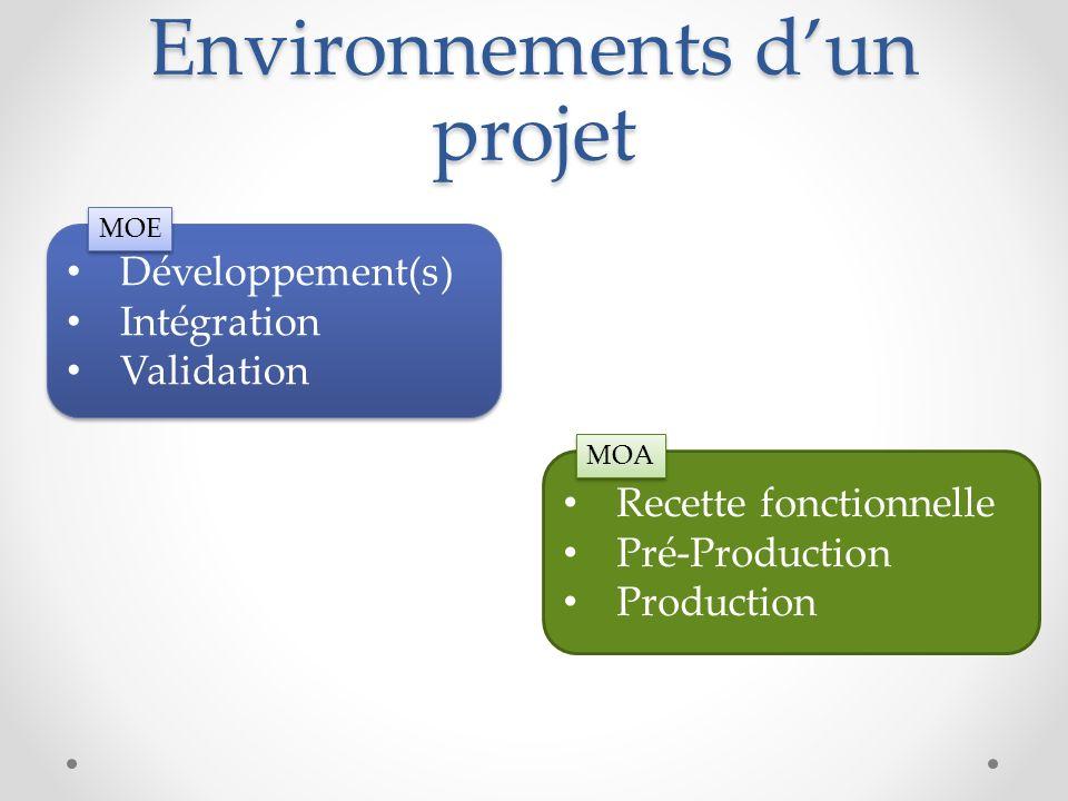 Environnements dun projet Développement(s) Intégration Validation Développement(s) Intégration Validation Recette fonctionnelle Pré-Production Product