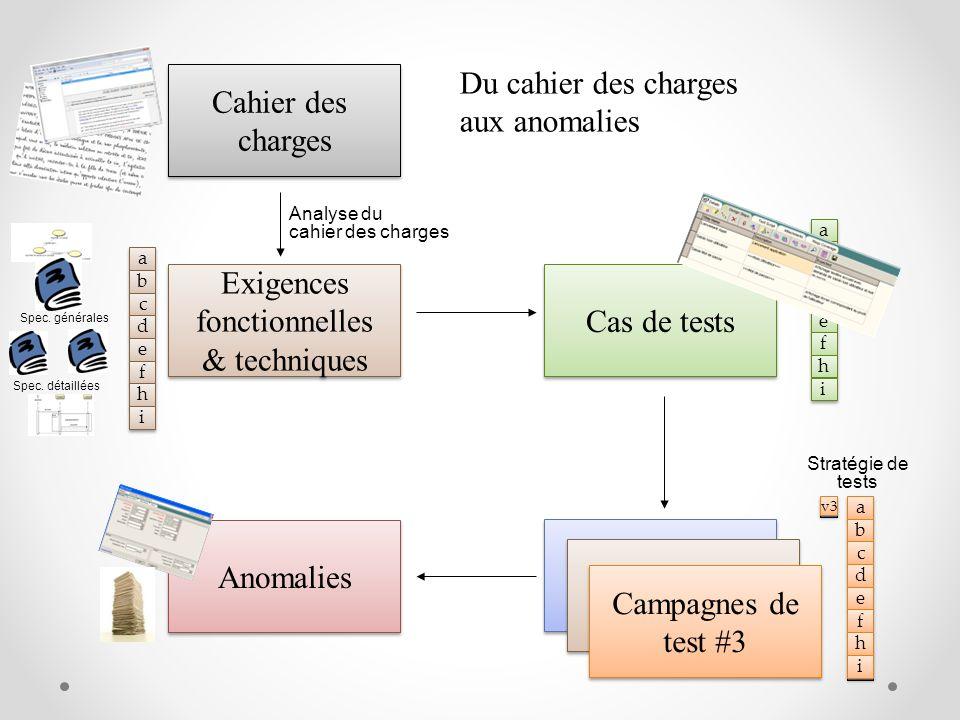 Exigences fonctionnelles & techniques Cas de tests Campagne de test #1 Anomalies Cahier des charges Du cahier des charges aux anomalies Campagne de te