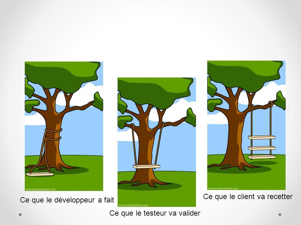 Ce que le développeur a fait Ce que le client va recetter Ce que le testeur va valider