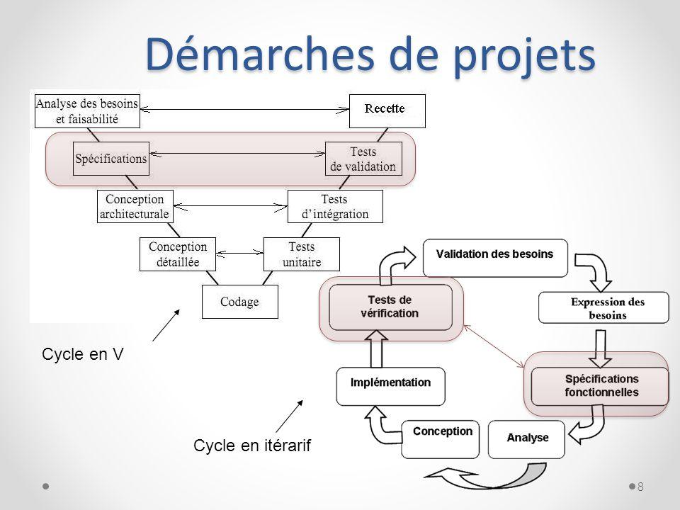 Démarches de projets 8 Cycle en V Cycle en itérarif